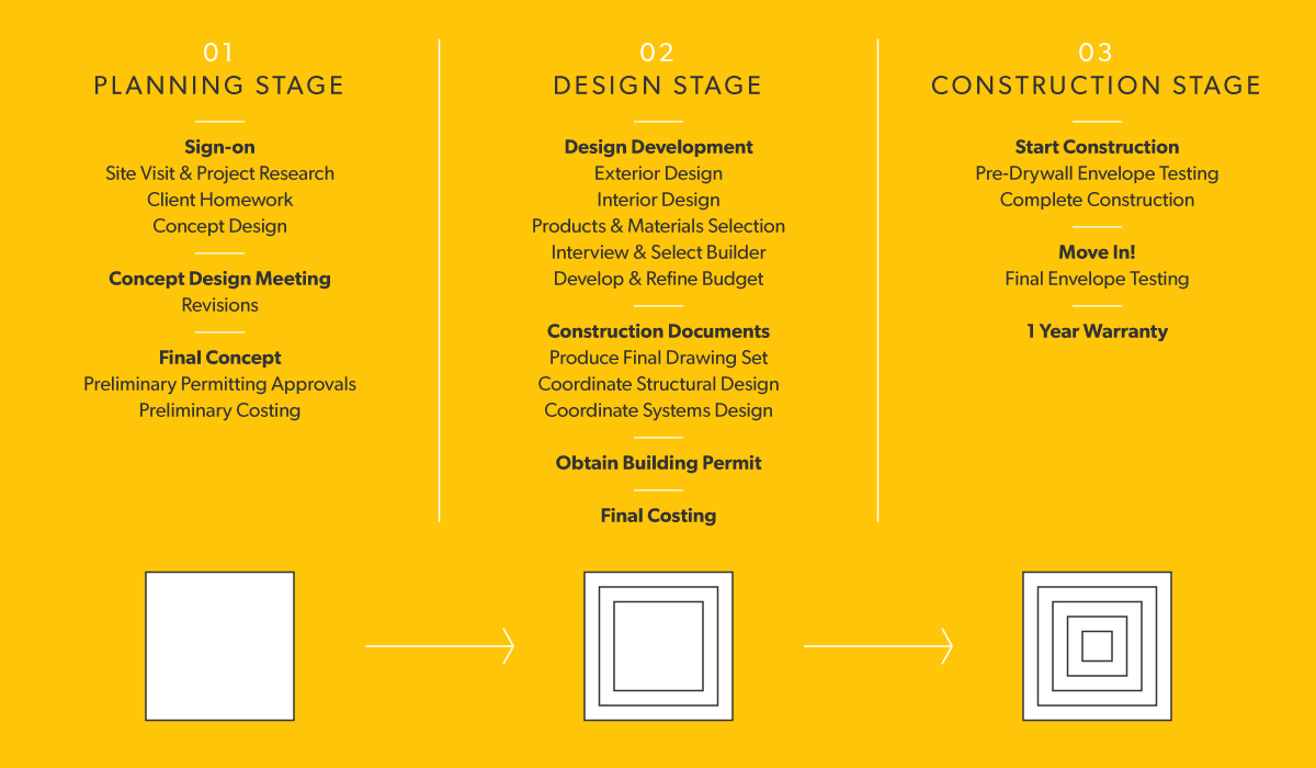 Method Energy Efficient House Design Architects Passive Solar